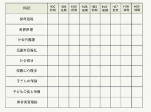 保育士試験点数表