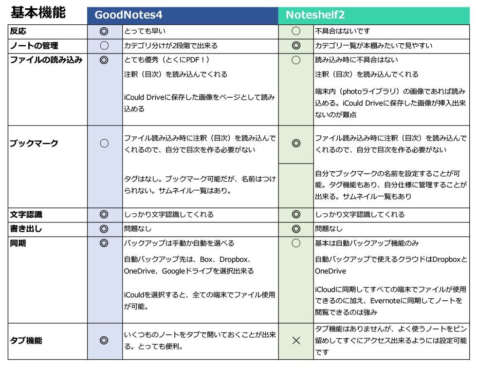 GoodnoteとNoteshelf比較01_190425