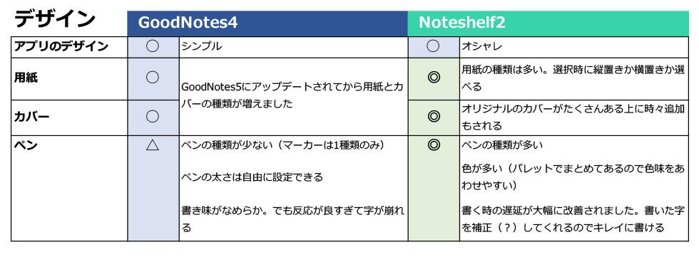 GoodnoteとNoteshelf比較デザイン