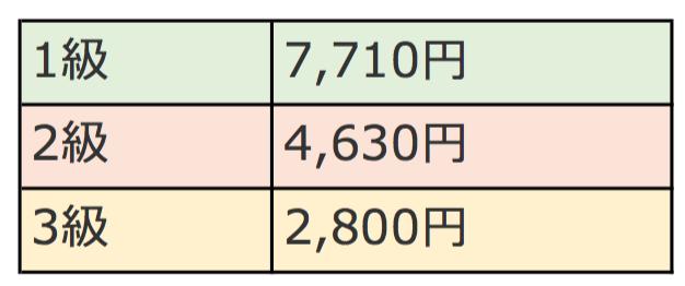 日商簿記検定試験価格表
