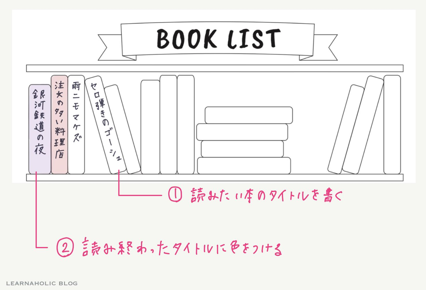 learnaholic-booklist使い方