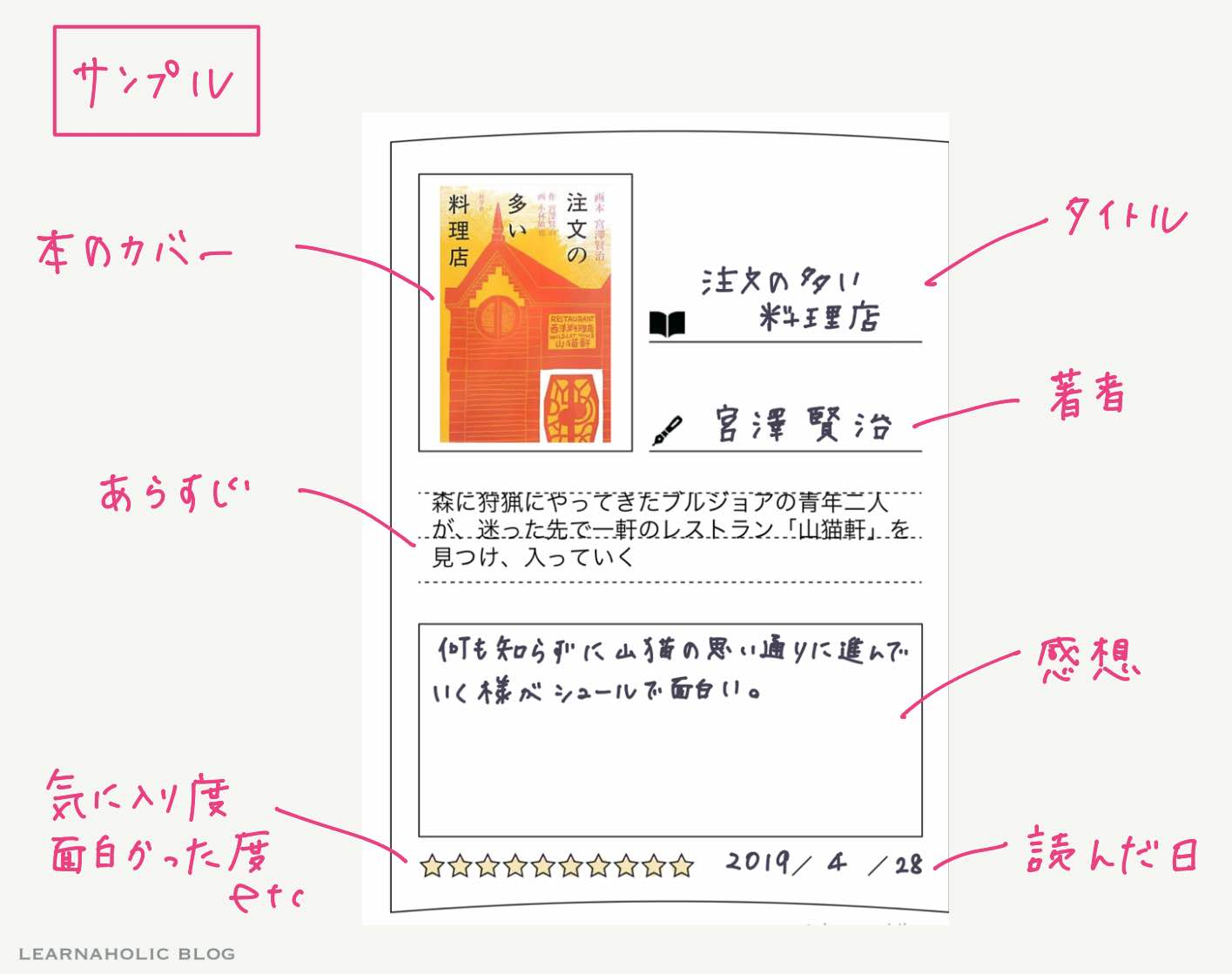 learnaholic-bookreview-書き方サンプル
